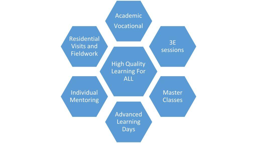 Curriculum Statement diagram 1